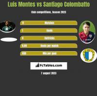Luis Montes vs Santiago Colombatto h2h player stats