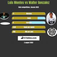 Luis Montes vs Walter Gonzalez h2h player stats