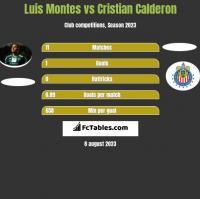 Luis Montes vs Cristian Calderon h2h player stats