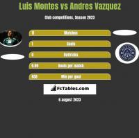 Luis Montes vs Andres Vazquez h2h player stats