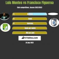 Luis Montes vs Francisco Figueroa h2h player stats
