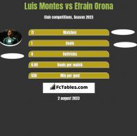 Luis Montes vs Efrain Orona h2h player stats