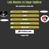 Luis Montes vs Edgar Saldivar h2h player stats
