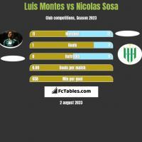 Luis Montes vs Nicolas Sosa h2h player stats