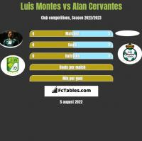 Luis Montes vs Alan Cervantes h2h player stats