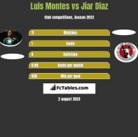 Luis Montes vs Jiar Diaz h2h player stats