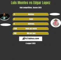 Luis Montes vs Edgar Lopez h2h player stats