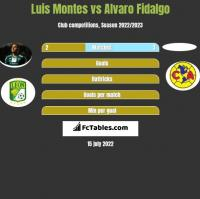 Luis Montes vs Alvaro Fidalgo h2h player stats
