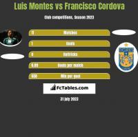 Luis Montes vs Francisco Cordova h2h player stats