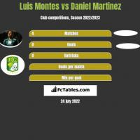 Luis Montes vs Daniel Martinez h2h player stats