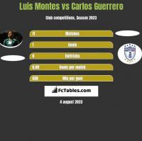 Luis Montes vs Carlos Guerrero h2h player stats