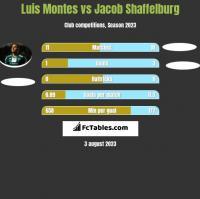 Luis Montes vs Jacob Shaffelburg h2h player stats