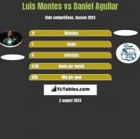 Luis Montes vs Daniel Aguilar h2h player stats