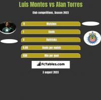 Luis Montes vs Alan Torres h2h player stats