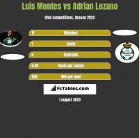 Luis Montes vs Adrian Lozano h2h player stats