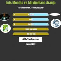 Luis Montes vs Maximiliano Araujo h2h player stats