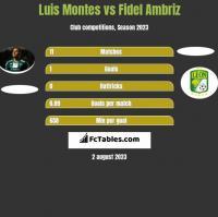 Luis Montes vs Fidel Ambriz h2h player stats