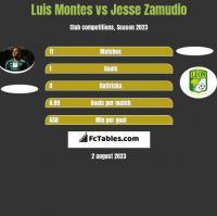 Luis Montes vs Jesse Zamudio h2h player stats