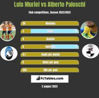 Luis Muriel vs Alberto Paloschi h2h player stats