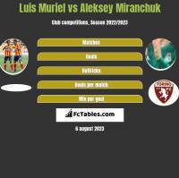 Luis Muriel vs Aleksey Miranchuk h2h player stats