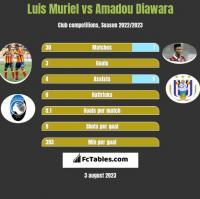 Luis Muriel vs Amadou Diawara h2h player stats