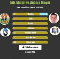 Luis Muriel vs Anders Dreyer h2h player stats
