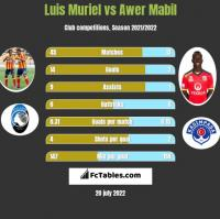 Luis Muriel vs Awer Mabil h2h player stats