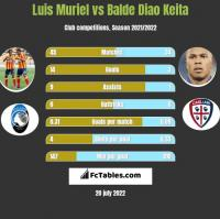 Luis Muriel vs Balde Diao Keita h2h player stats