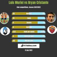 Luis Muriel vs Bryan Cristante h2h player stats