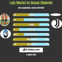 Luis Muriel vs Dusan Vlahovic h2h player stats
