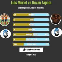 Luis Muriel vs Duvan Zapata h2h player stats