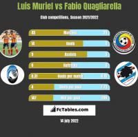 Luis Muriel vs Fabio Quagliarella h2h player stats