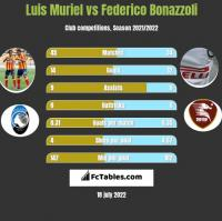 Luis Muriel vs Federico Bonazzoli h2h player stats