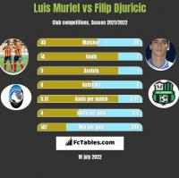 Luis Muriel vs Filip Djuricić h2h player stats