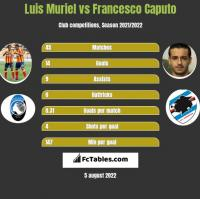 Luis Muriel vs Francesco Caputo h2h player stats