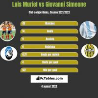 Luis Muriel vs Giovanni Simeone h2h player stats