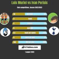 Luis Muriel vs Ivan Perisić h2h player stats