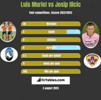 Luis Muriel vs Josip Ilicic h2h player stats