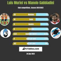 Luis Muriel vs Manolo Gabbiadini h2h player stats