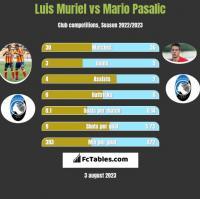 Luis Muriel vs Mario Pasalic h2h player stats