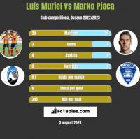 Luis Muriel vs Marko Pjaca h2h player stats