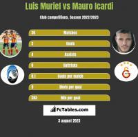Luis Muriel vs Mauro Icardi h2h player stats