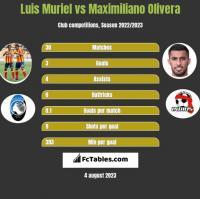 Luis Muriel vs Maximiliano Olivera h2h player stats