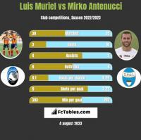 Luis Muriel vs Mirko Antenucci h2h player stats