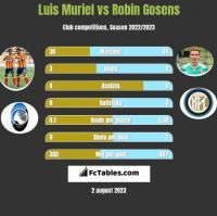 Luis Muriel vs Robin Gosens h2h player stats
