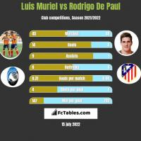 Luis Muriel vs Rodrigo De Paul h2h player stats