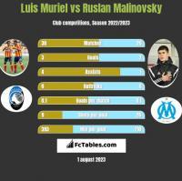 Luis Muriel vs Ruslan Malinovsky h2h player stats