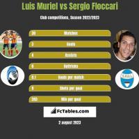 Luis Muriel vs Sergio Floccari h2h player stats