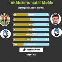Luis Muriel vs Joakim Maehle h2h player stats