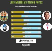 Luis Muriel vs Carles Perez h2h player stats